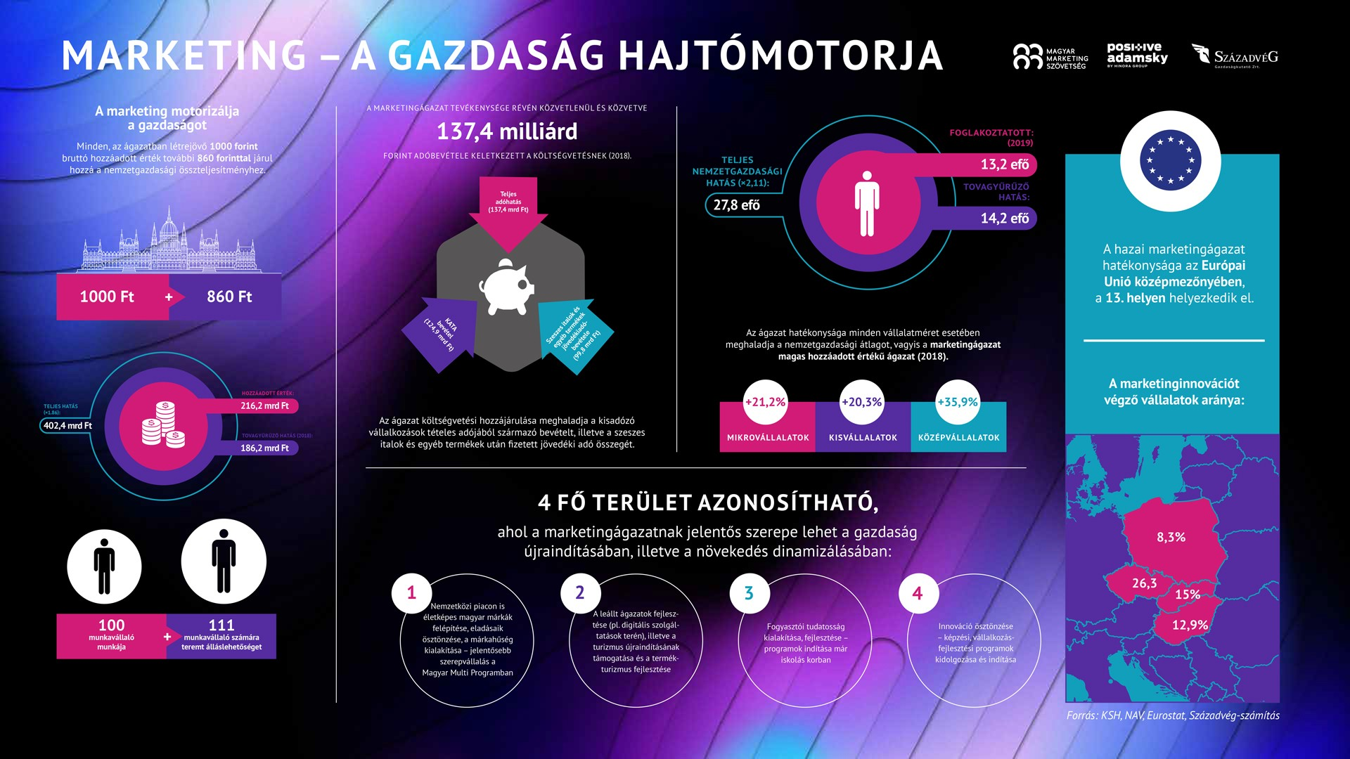 marketing_gazdasag_infografika_20201130