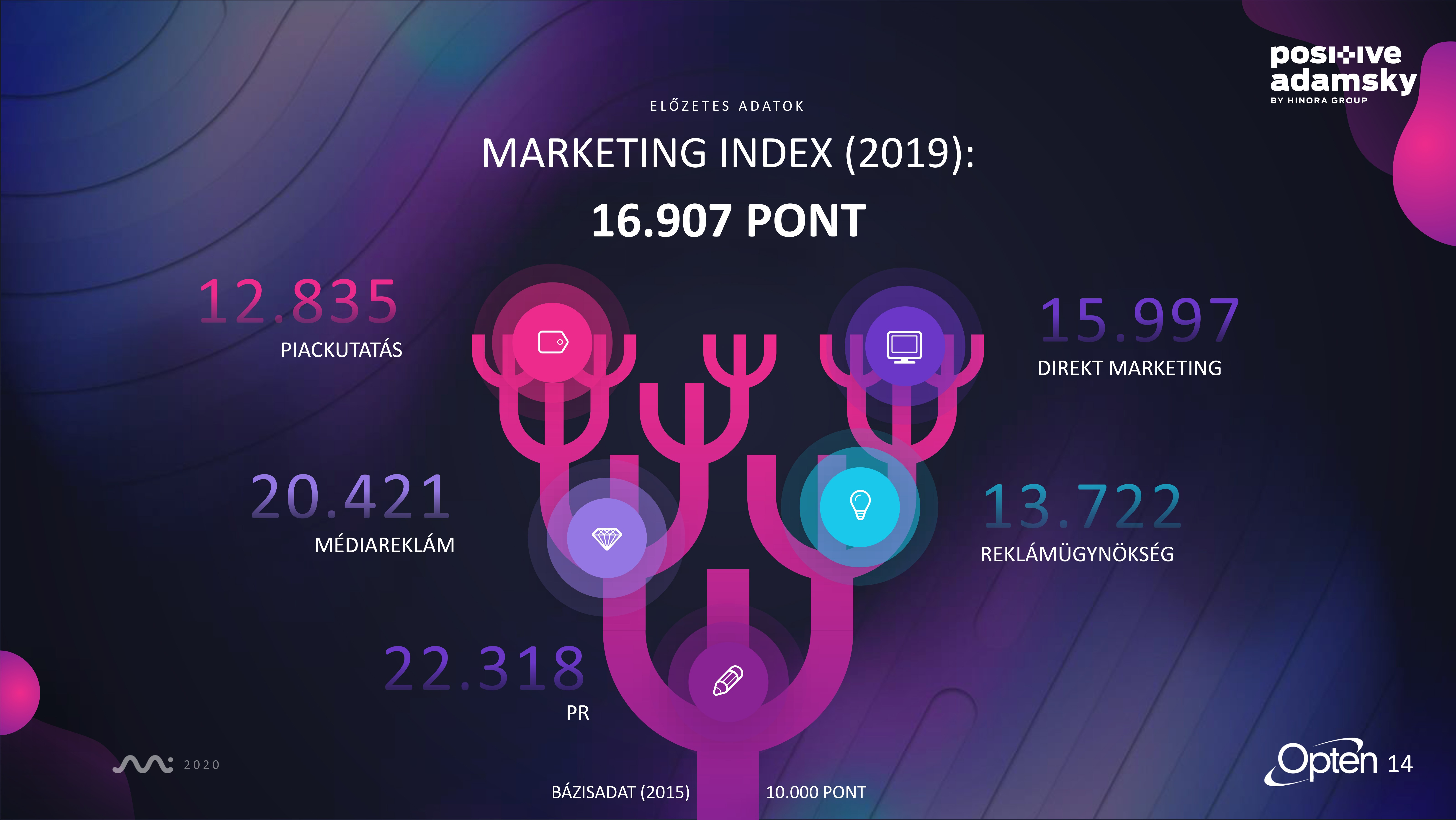 Marketing_Index_Summary-14