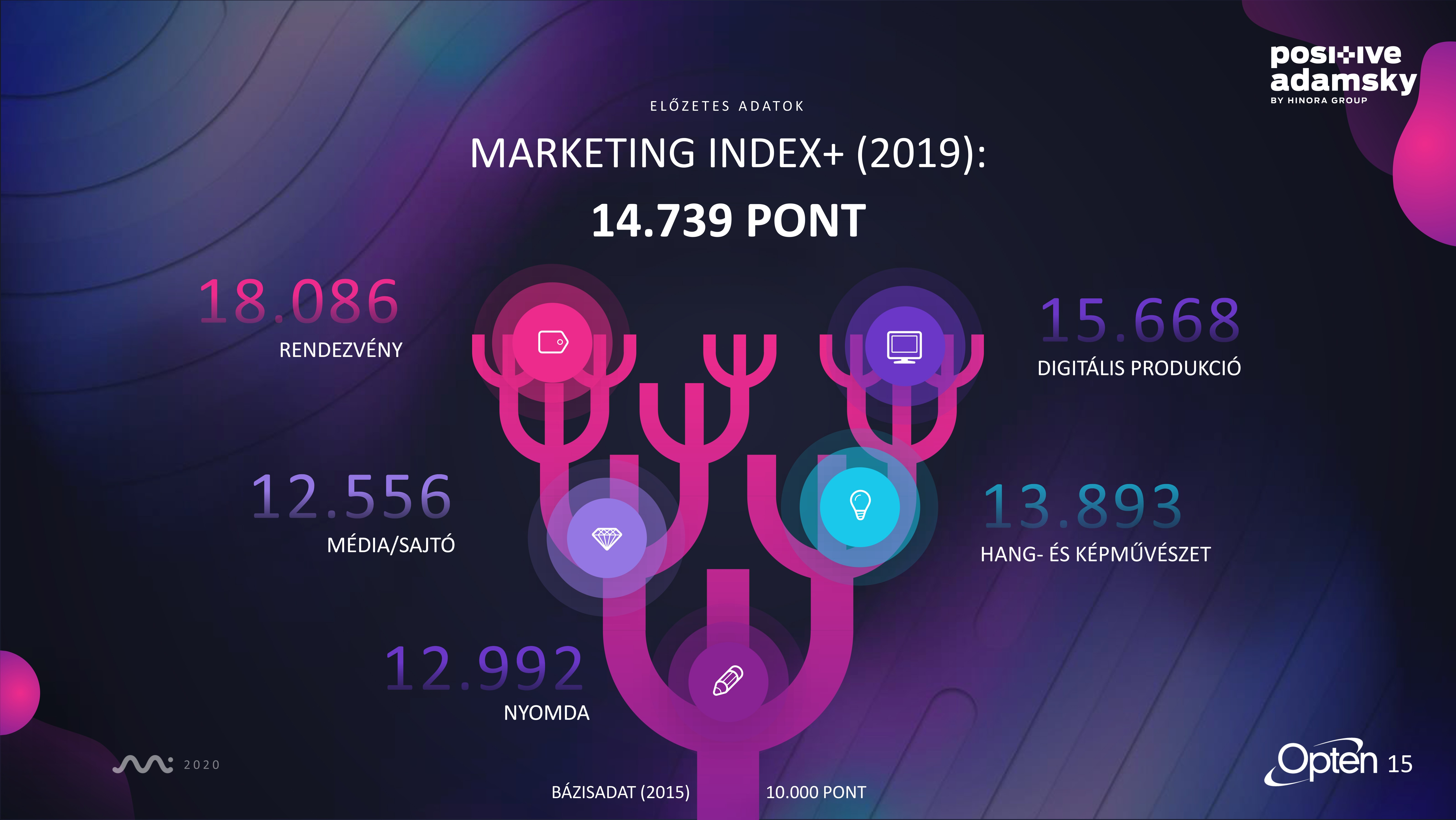Marketing_Index_Summary-15